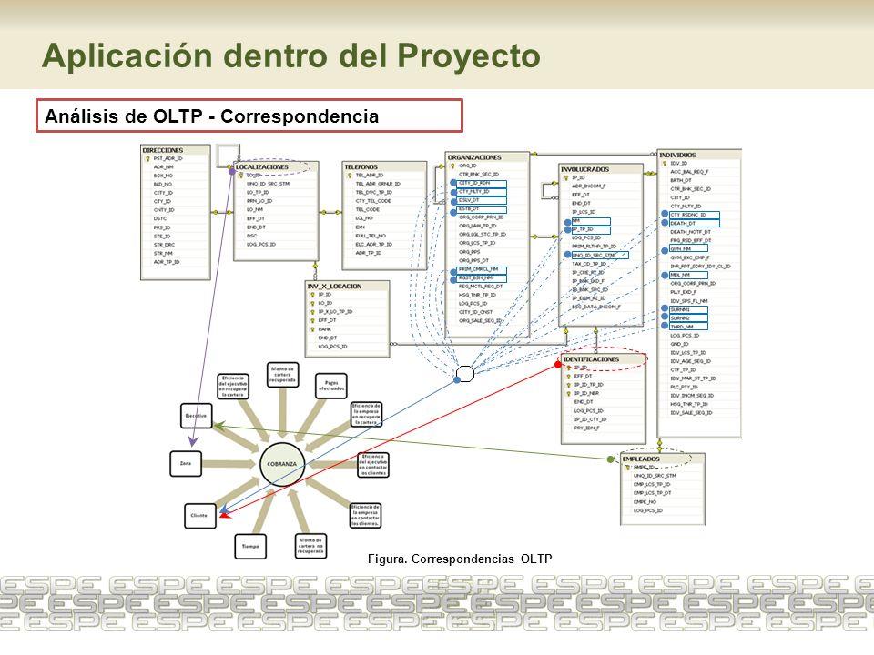 Aplicación dentro del Proyecto Análisis de OLTP - Correspondencia Figura. Correspondencias OLTP