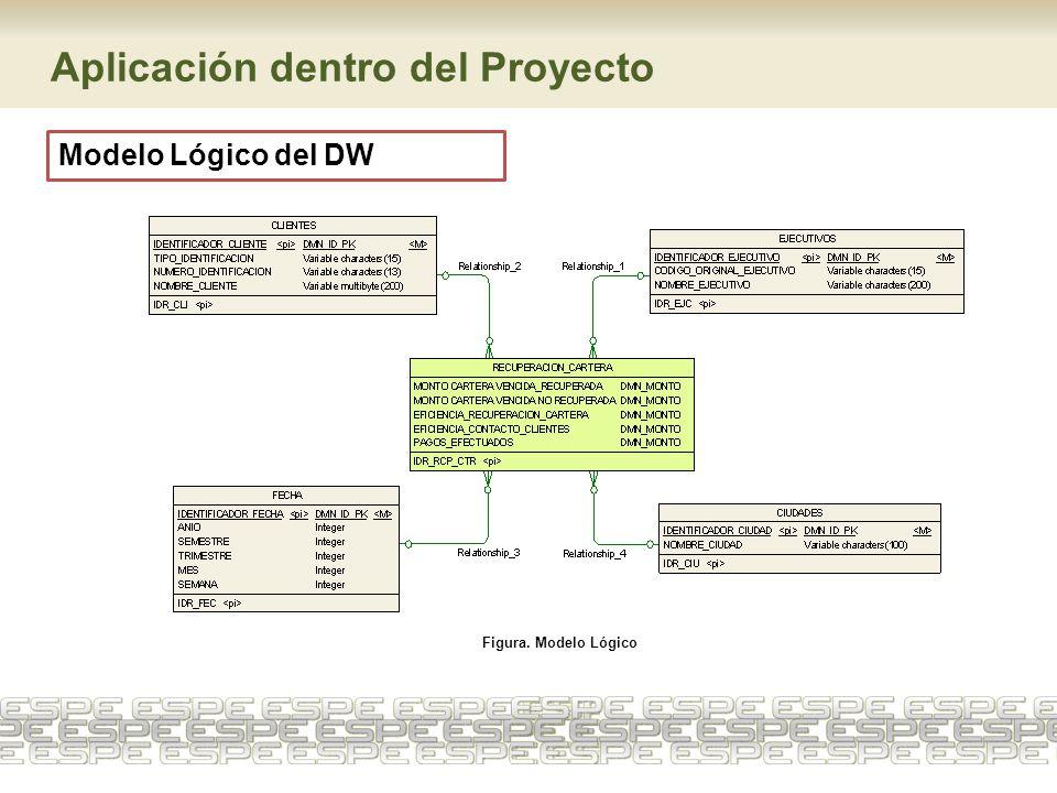 Aplicación dentro del Proyecto Modelo Lógico del DW Figura. Modelo Lógico