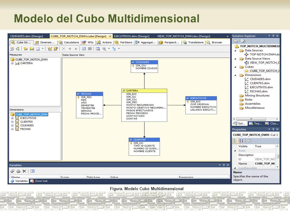 Modelo del Cubo Multidimensional Figura. Modelo Cubo Multidimensional