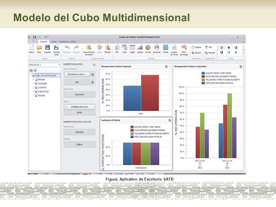 Modelo del Cubo Multidimensional Figura. Aplicativo de Escritorio SATB