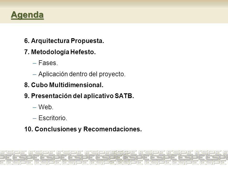 Agenda 6. Arquitectura Propuesta. 7. Metodología Hefesto. –Fases. –Aplicación dentro del proyecto. 8. Cubo Multidimensional. 9. Presentación del aplic