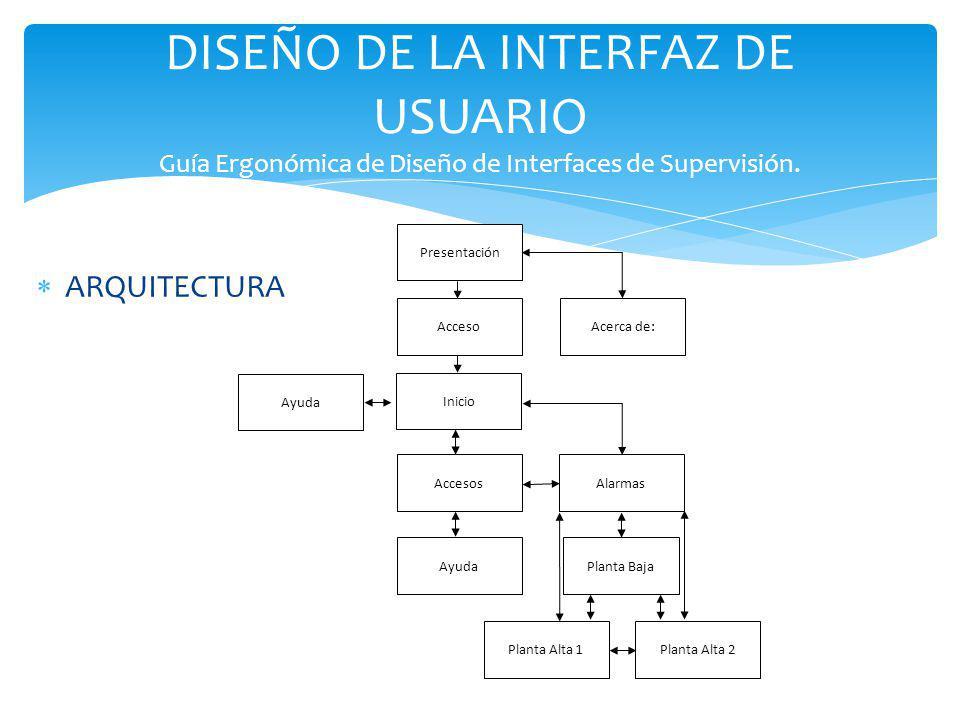 DISEÑO DE LA INTERFAZ DE USUARIO Guía Ergonómica de Diseño de Interfaces de Supervisión. Presentación AccesoAcerca de: Inicio AccesosAlarmas Ayuda Pla