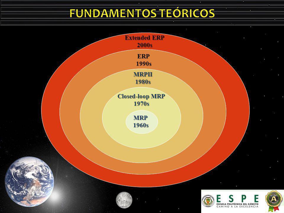 Extended ERP 2000s ERP1990s MRPII1980s Closed-loop MRP 1970s MRP1960s