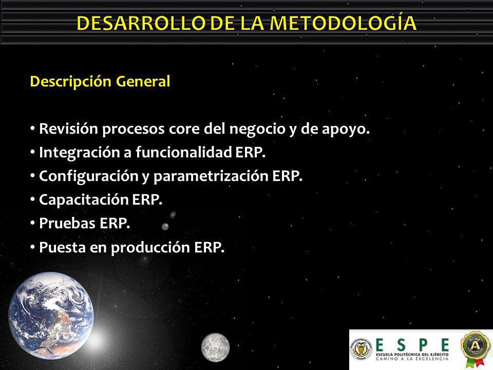Descripción General Revisión procesos core del negocio y de apoyo.