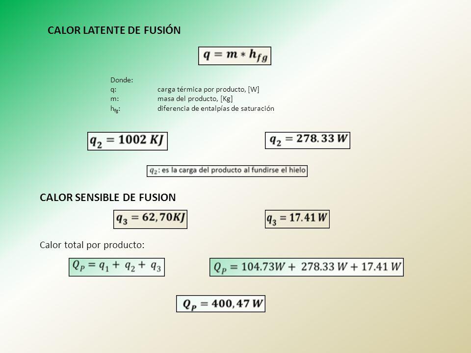 CALOR LATENTE DE FUSIÓN Donde: q:carga térmica por producto, [W] m:masa del producto, [Kg] h fg :diferencia de entalpías de saturación CALOR SENSIBLE