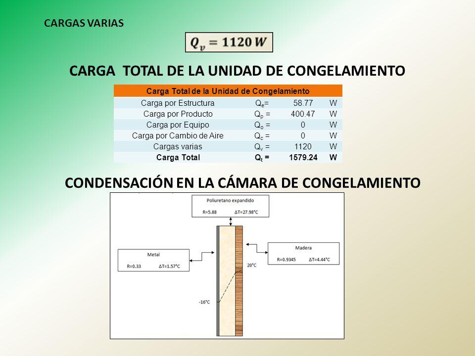 CARGAS VARIAS CARGA TOTAL DE LA UNIDAD DE CONGELAMIENTO Carga Total de la Unidad de Congelamiento Carga por EstructuraQe=Qe=58.77W Carga por ProductoQ