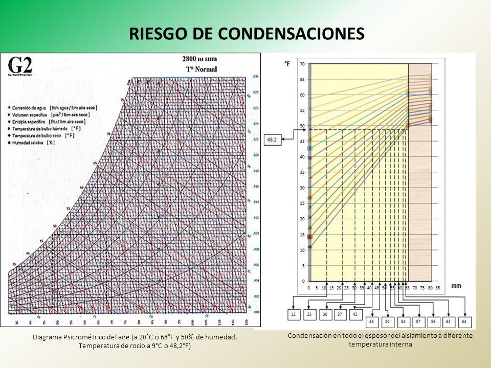 RIESGO DE CONDENSACIONES Diagrama Psicrométrico del aire (a 20°C o 68°F y 50% de humedad, Temperatura de rocío a 9°C o 48,2°F) Condensación en todo el