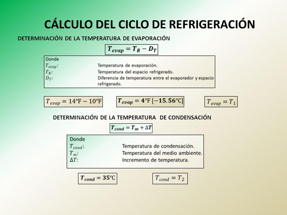 CÁLCULO DEL CICLO DE REFRIGERACIÓN DETERMINACIÓN DE LA TEMPERATURA DE EVAPORACIÓN DETERMINACIÓN DE LA TEMPERATURA DE CONDENSACIÓN
