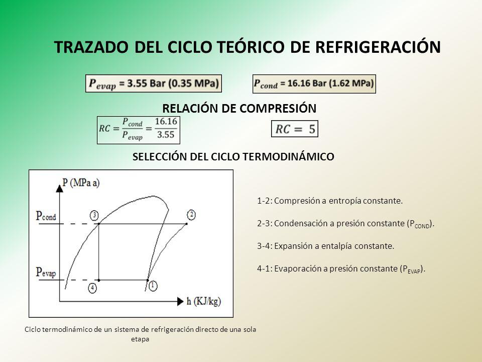 TRAZADO DEL CICLO TEÓRICO DE REFRIGERACIÓN RELACIÓN DE COMPRESIÓN SELECCIÓN DEL CICLO TERMODINÁMICO 1-2: Compresión a entropía constante. 2-3: Condens