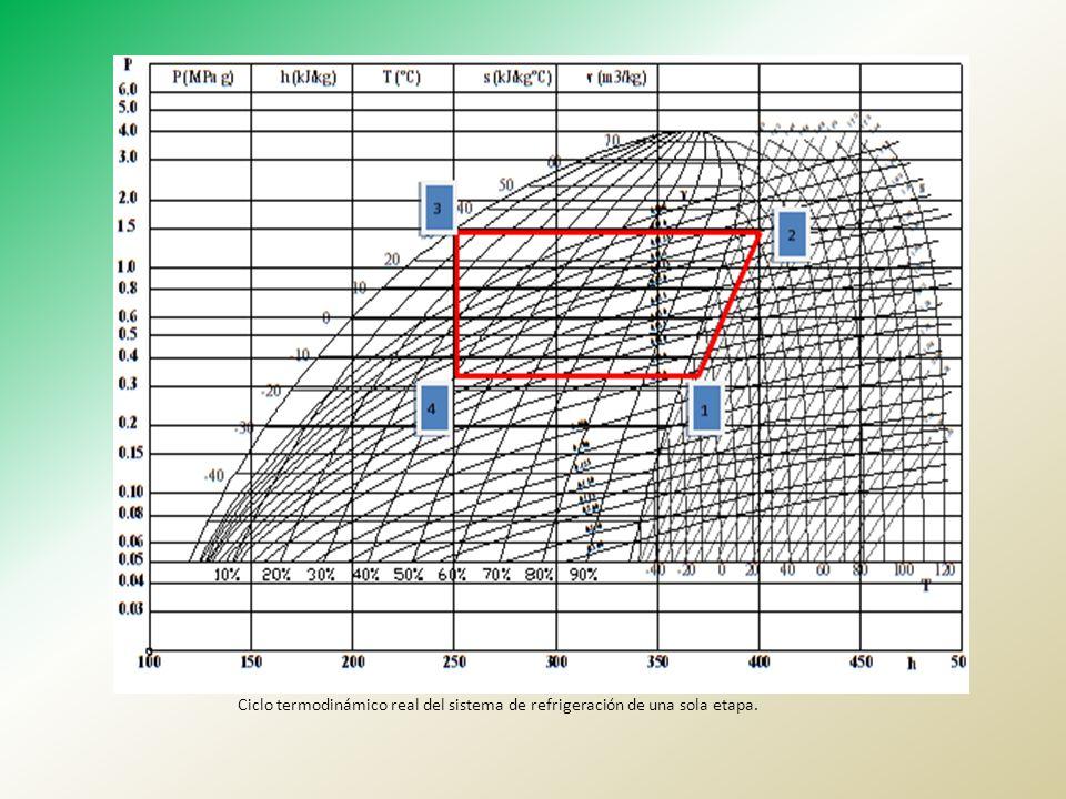 Ciclo termodinámico real del sistema de refrigeración de una sola etapa.