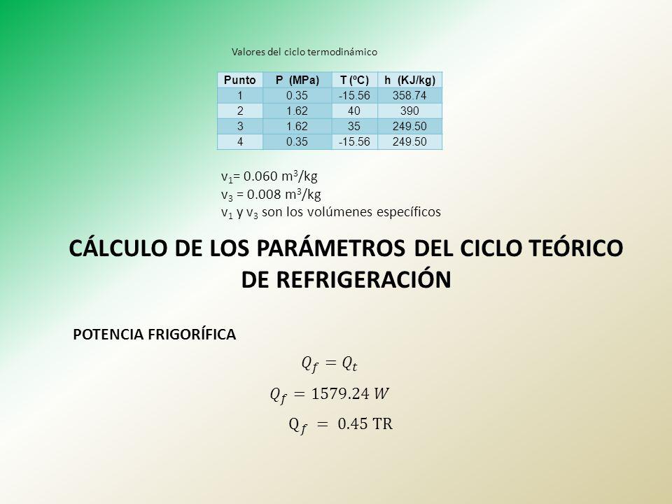 PuntoP (MPa)T (ºC)h (KJ/kg) 10.35-15.56358.74 21.6240390 31.6235249.50 40.35-15.56249.50 Valores del ciclo termodinámico v 1 = 0.060 m 3 /kg v 3 = 0.0