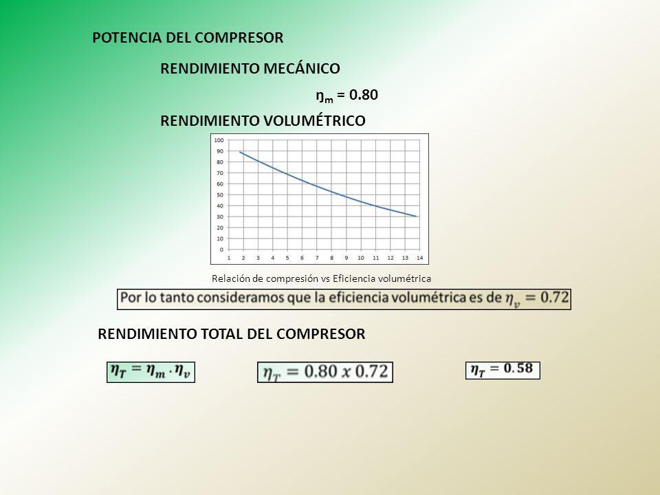 POTENCIA DEL COMPRESOR RENDIMIENTO MECÁNICO ŋ m = 0.80 RENDIMIENTO VOLUMÉTRICO Relación de compresión vs Eficiencia volumétrica RENDIMIENTO TOTAL DEL