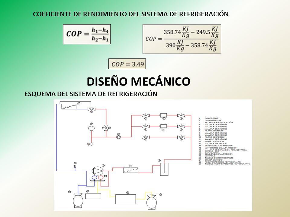 COEFICIENTE DE RENDIMIENTO DEL SISTEMA DE REFRIGERACIÓN DISEÑO MECÁNICO ESQUEMA DEL SISTEMA DE REFRIGERACIÓN