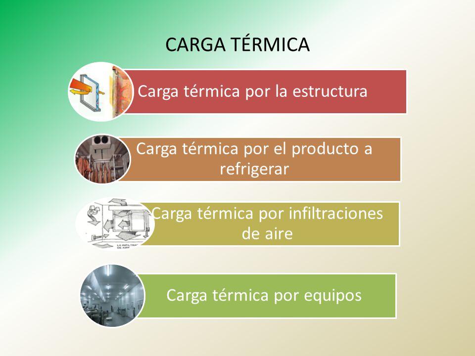 CARGA TÉRMICA Carga térmica por la estructura Carga térmica por el producto a refrigerar Carga térmica por infiltraciones de aire Carga térmica por eq