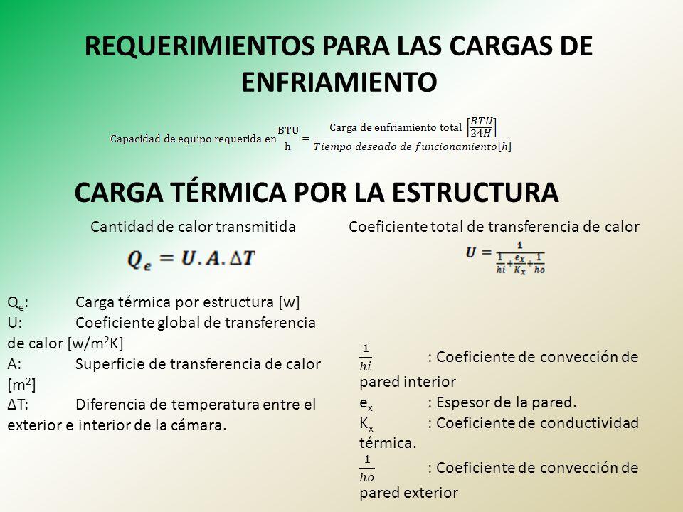 REQUERIMIENTOS PARA LAS CARGAS DE ENFRIAMIENTO CARGA TÉRMICA POR LA ESTRUCTURA Q e :Carga térmica por estructura [w] U:Coeficiente global de transfere
