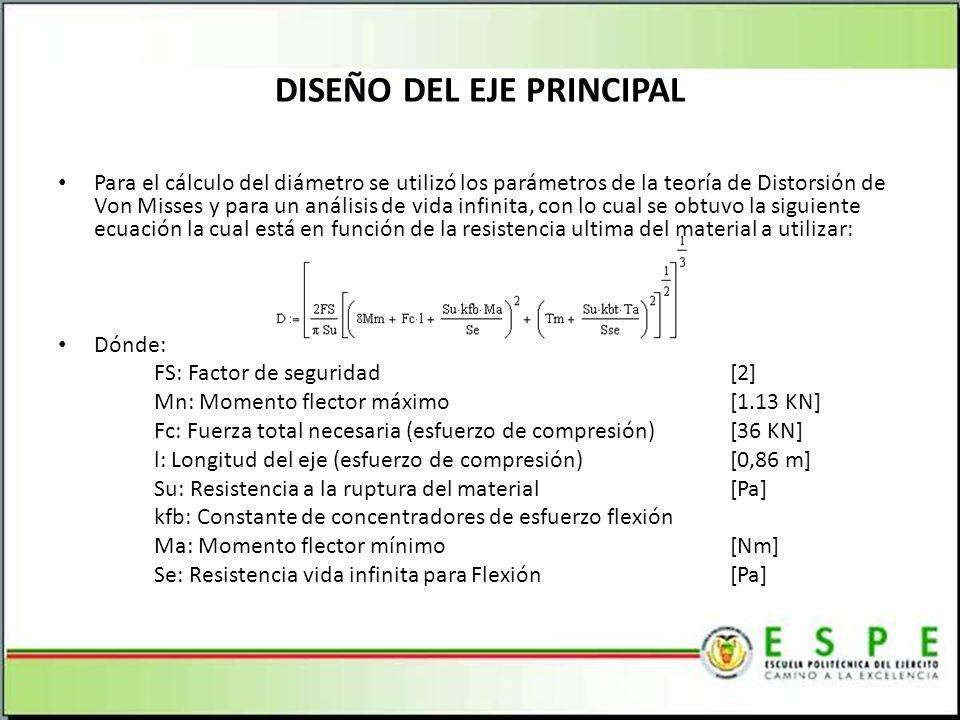 Para el cálculo del diámetro se utilizó los parámetros de la teoría de Distorsión de Von Misses y para un análisis de vida infinita, con lo cual se obtuvo la siguiente ecuación la cual está en función de la resistencia ultima del material a utilizar: Dónde: FS: Factor de seguridad[2] Mn: Momento flector máximo[1.13 KN] Fc: Fuerza total necesaria (esfuerzo de compresión)[36 KN] l: Longitud del eje (esfuerzo de compresión)[0,86 m] Su: Resistencia a la ruptura del material[Pa] kfb: Constante de concentradores de esfuerzo flexión Ma: Momento flector mínimo[Nm] Se: Resistencia vida infinita para Flexión[Pa] DISEÑO DEL EJE PRINCIPAL