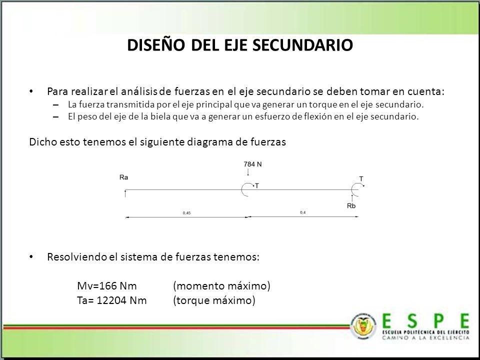 DISEÑO DEL EJE SECUNDARIO Para realizar el análisis de fuerzas en el eje secundario se deben tomar en cuenta: – La fuerza transmitida por el eje principal que va generar un torque en el eje secundario.