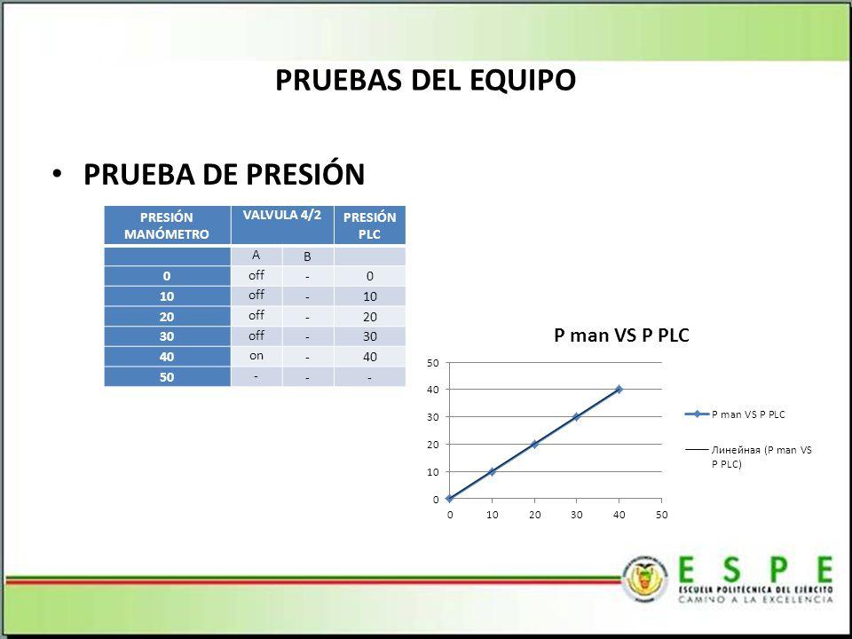 PRUEBAS DEL EQUIPO PRUEBA DE PRESIÓN PRESIÓN MANÓMETRO VALVULA 4/2 PRESIÓN PLC A B 0 off -0 10 off -10 20 off -20 30 off -30 40 on -40 50 - --