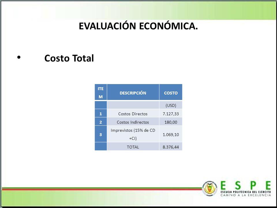 Costo Total EVALUACIÓN ECONÓMICA.