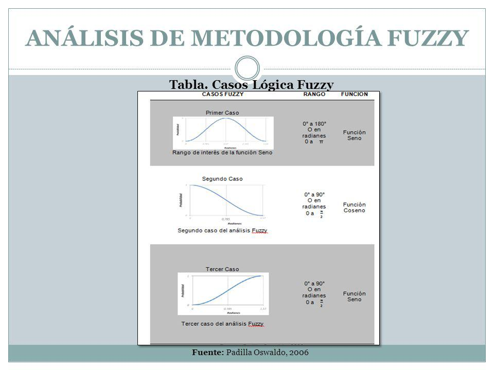 ANÁLISIS DE METODOLOGÍA FUZZY Tabla. Casos Lógica Fuzzy Fuente: Padilla Oswaldo, 2006