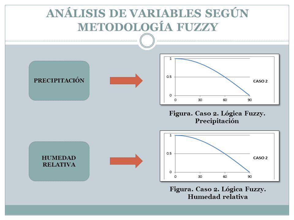 ANÁLISIS DE VARIABLES SEGÚN METODOLOGÍA FUZZY PRECIPITACIÓN HUMEDAD RELATIVA Figura. Caso 2. Lógica Fuzzy. Precipitación Figura. Caso 2. Lógica Fuzzy.