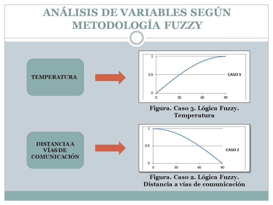 ANÁLISIS DE VARIABLES SEGÚN METODOLOGÍA FUZZY TEMPERATURA DISTANCIA A VÍAS DE COMUNICACIÓN Figura. Caso 2. Lógica Fuzzy. Distancia a vías de comunicac