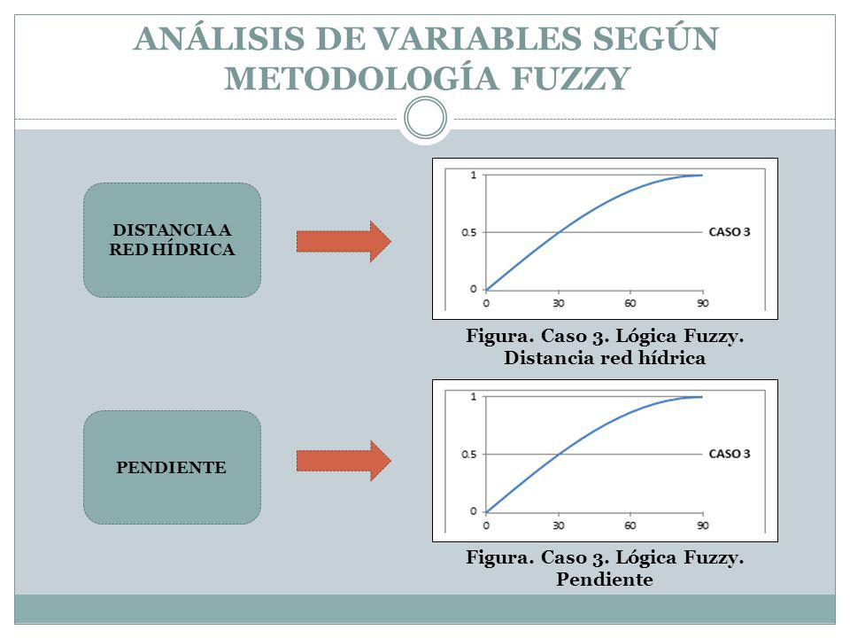 ANÁLISIS DE VARIABLES SEGÚN METODOLOGÍA FUZZY DISTANCIA A RED HÍDRICA PENDIENTE Figura. Caso 3. Lógica Fuzzy. Distancia red hídrica Figura. Caso 3. Ló