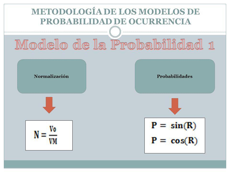 METODOLOGÍA DE LOS MODELOS DE PROBABILIDAD DE OCURRENCIA NormalizaciónProbabilidades