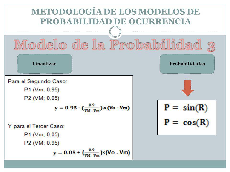 METODOLOGÍA DE LOS MODELOS DE PROBABILIDAD DE OCURRENCIA LinealizarProbabilidades