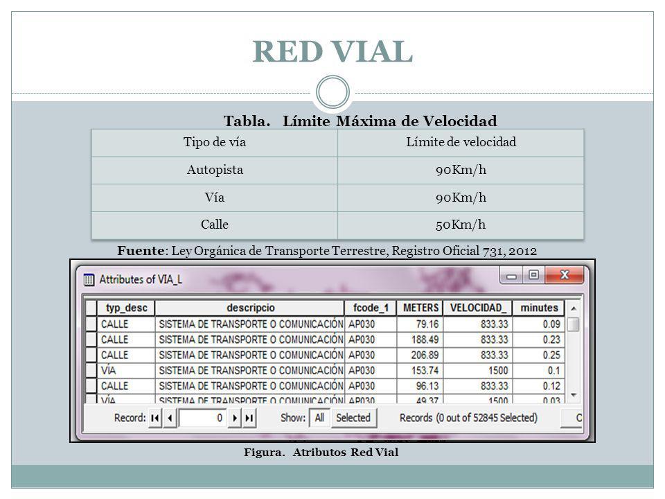 RED VIAL Fuente: Ley Orgánica de Transporte Terrestre, Registro Oficial 731, 2012 Tabla. Límite Máxima de Velocidad Figura. Atributos Red Vial