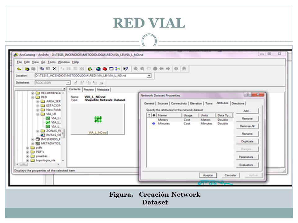 RED VIAL Figura. Creación Network Dataset
