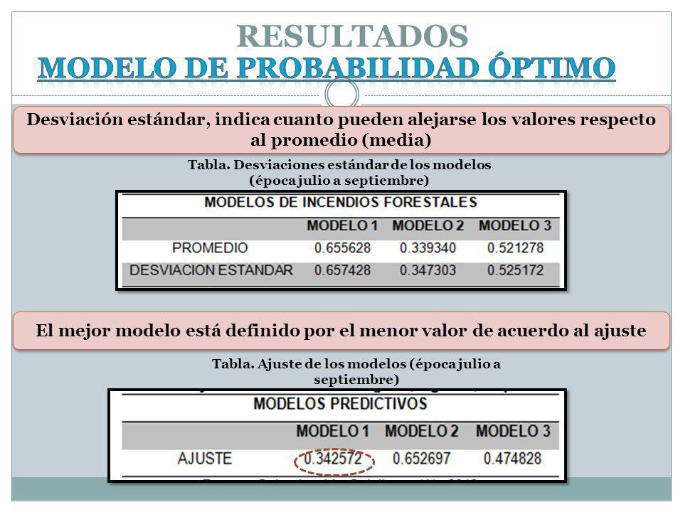 Desviación estándar, indica cuanto pueden alejarse los valores respecto al promedio (media) El mejor modelo está definido por el menor valor de acuerdo al ajuste RESULTADOS Tabla.