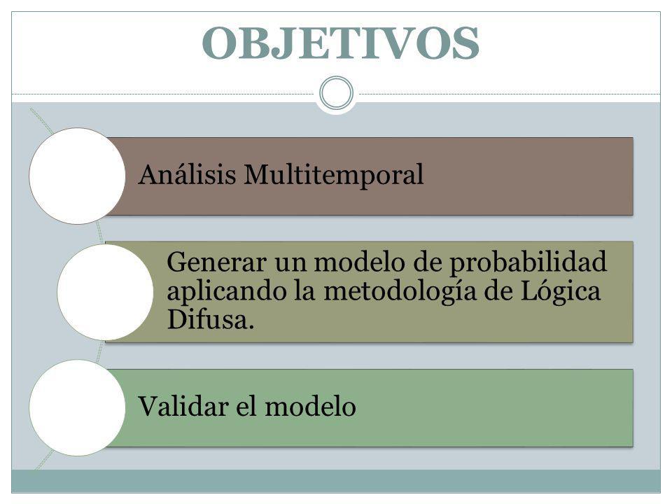 OBJETIVOS Análisis Multitemporal Generar un modelo de probabilidad aplicando la metodología de Lógica Difusa. Validar el modelo