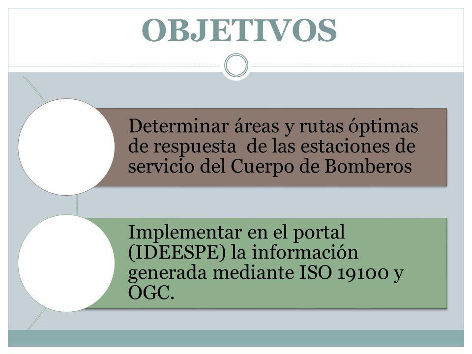 OBJETIVOS Determinar áreas y rutas óptimas de respuesta de las estaciones de servicio del Cuerpo de Bomberos Implementar en el portal (IDEESPE) la información generada mediante ISO 19100 y OGC.
