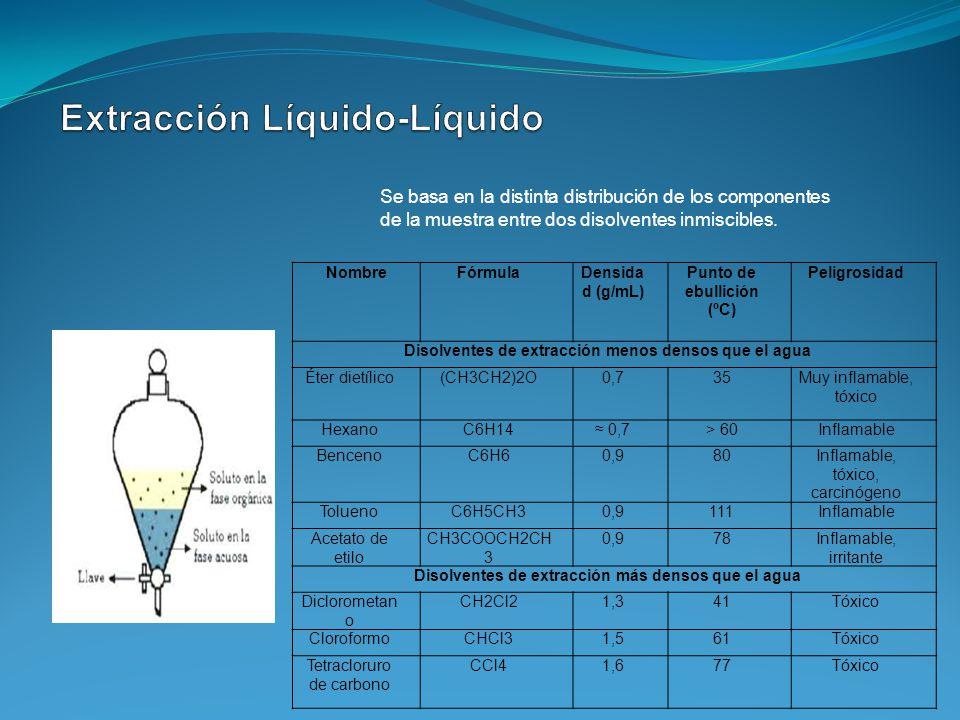 Se basa en la distinta distribución de los componentes de la muestra entre dos disolventes inmiscibles. NombreFórmulaDensida d (g/mL) Punto de ebullic