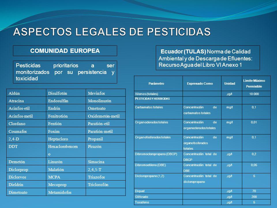 COMUNIDAD EUROPEA Ecuador (TULAS) Norma de Calidad Ambiental y de Descarga de Efluentes: Recurso Agua del Libro VI Anexo 1 Pesticidas prioritarios a s