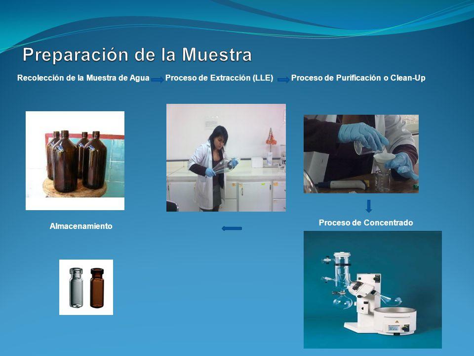 Recolección de la Muestra de Agua Proceso de Extracción (LLE) Proceso de Purificación o Clean-Up Proceso de Concentrado Almacenamiento