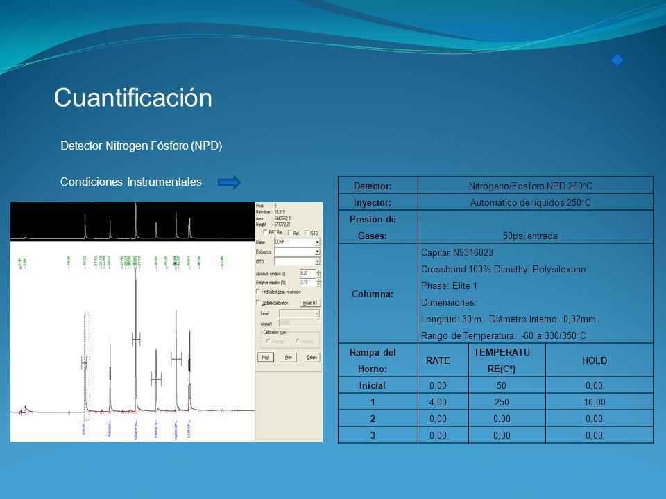 Cuantificación Detector Nitrogen Fósforo (NPD) Condiciones Instrumentales Detector: Nitrógeno/Fosforo NPD 260°C Inyector: Automático de líquidos 250°C