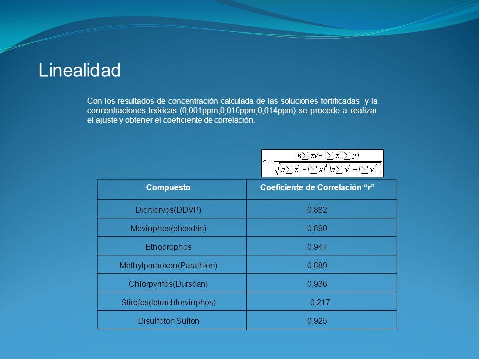 Linealidad CompuestoCoeficiente de Correlación r Dichlorvos(DDVP)0,882 Mevinphos(phosdrin)0,890 Ethoprophos0,941 Methylparaoxon(Parathion)0,889 Chlorp