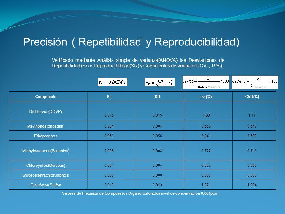 Precisión ( Repetibilidad y Reproducibilidad) Verificado mediante Análisis simple de varianza(ANOVA) las Desviaciones de Repetibilidad (Sr) y Reproduc