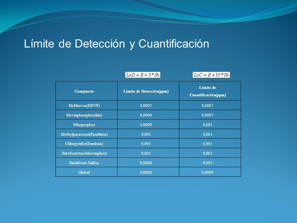 Límite de Detección y Cuantificación CompuestoLimite de Detección(ppm) Límite de Cuantificación(ppm) Dichlorvos(DDVP)0,00050,0007 Mevinphos(phosdrin)0