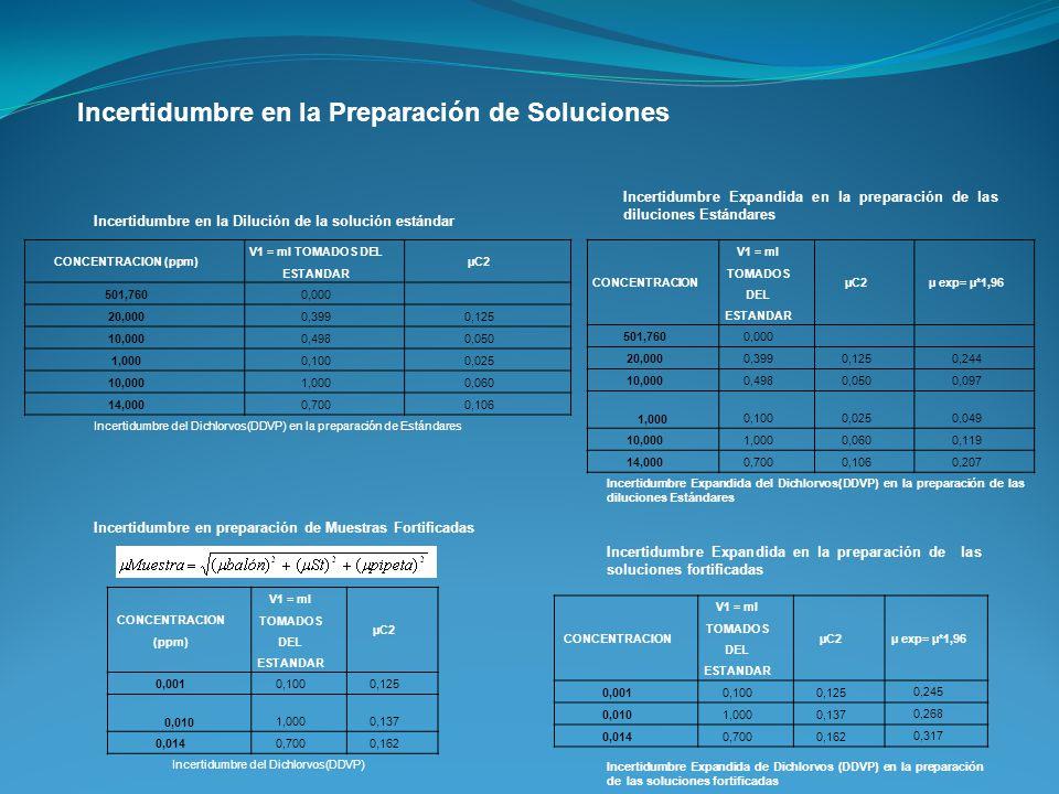 Incertidumbre en la Preparación de Soluciones Incertidumbre en la Dilución de la solución estándar Incertidumbre en preparación de Muestras Fortificad