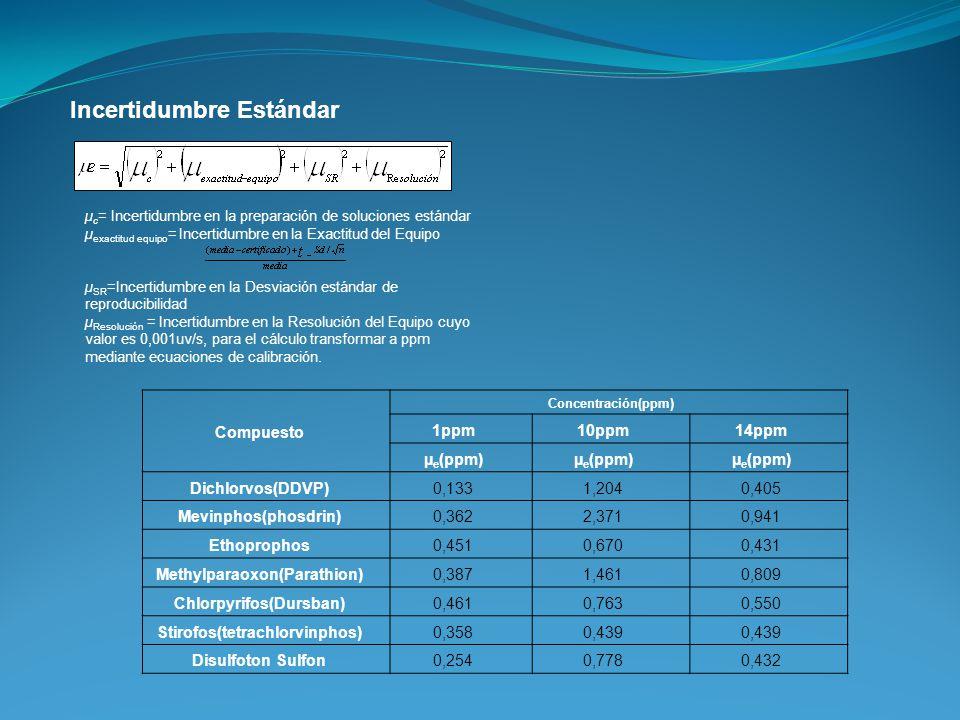 Incertidumbre Estándar µ c = Incertidumbre en la preparación de soluciones estándar µ exactitud equipo = Incertidumbre en la Exactitud del Equipo µ SR