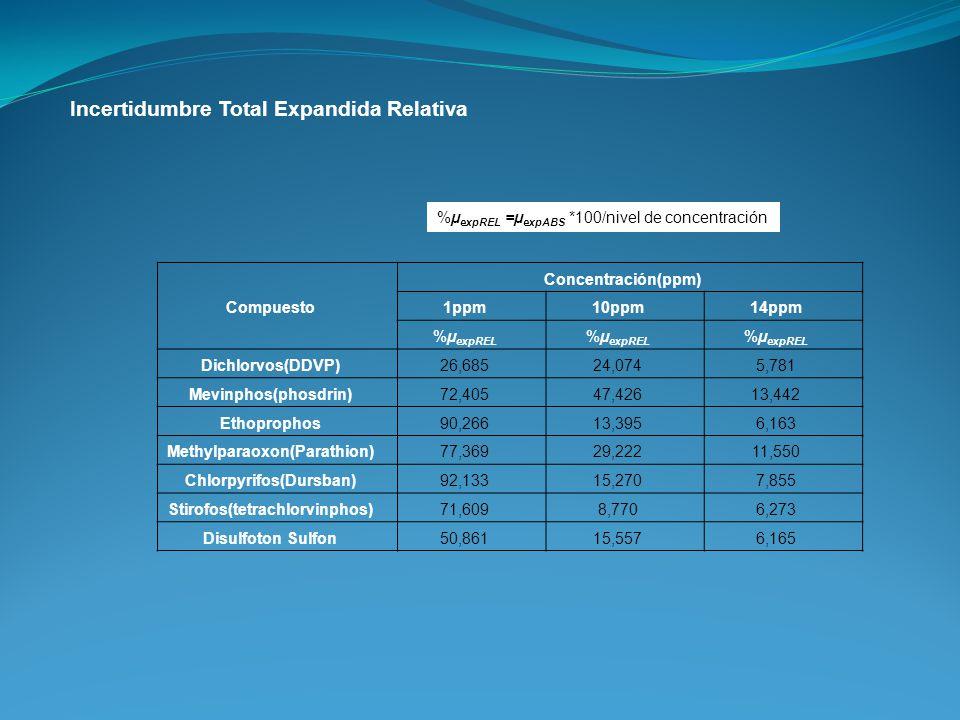 Incertidumbre Total Expandida Relativa %µ expREL =µ expABS *100/nivel de concentración Compuesto Concentración(ppm) 1ppm 10ppm14ppm %µ expREL Dichlorv