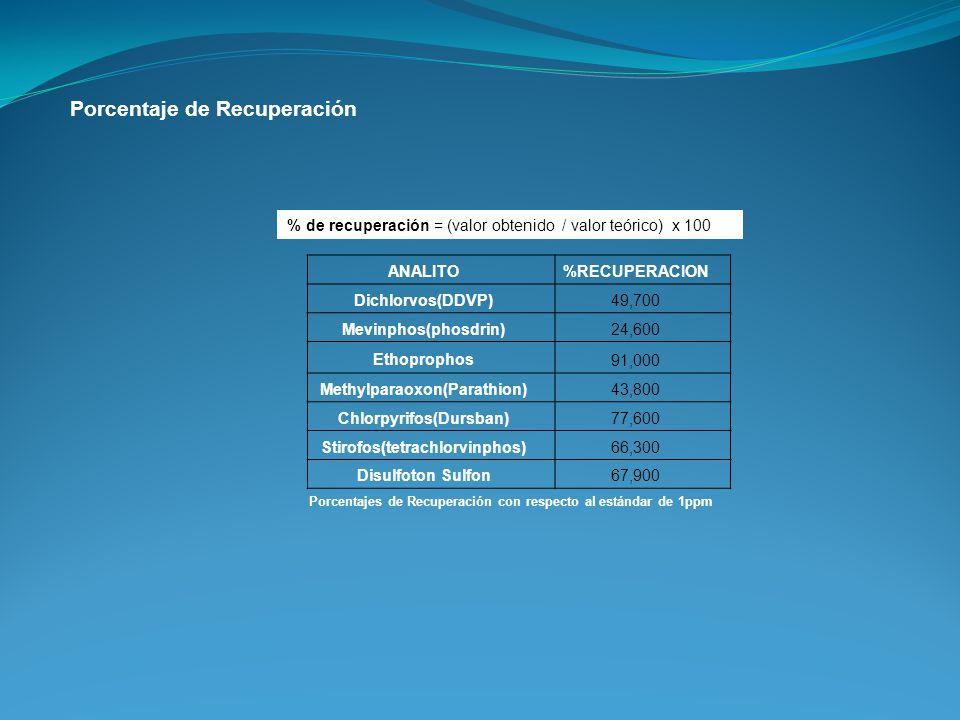 Porcentaje de Recuperación % de recuperación = (valor obtenido / valor teórico) x 100 ANALITO %RECUPERACION Dichlorvos(DDVP) 49,700 Mevinphos(phosdrin