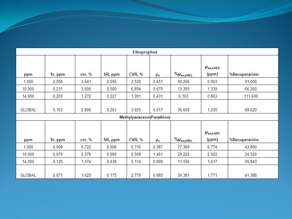 Ethoprophos ppmSr, ppmcvr, %SR, ppmCVR, %µeµe %µ expREL µ expABS (ppm)%Recuperación 1,0000,0563,6410,0563,5300,45190,2660,90391,000 10,0000,2313,5060,