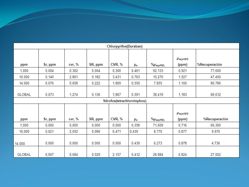 Chlorpyrifos(Dursban) ppmSr, ppmcvr, %SR, ppmCVR, %µeµe %µ expREL µ expABS (ppm)%Recuperación 1,0000,0040,3020,0040,3000,46192,1330,92177,600 10,0000,
