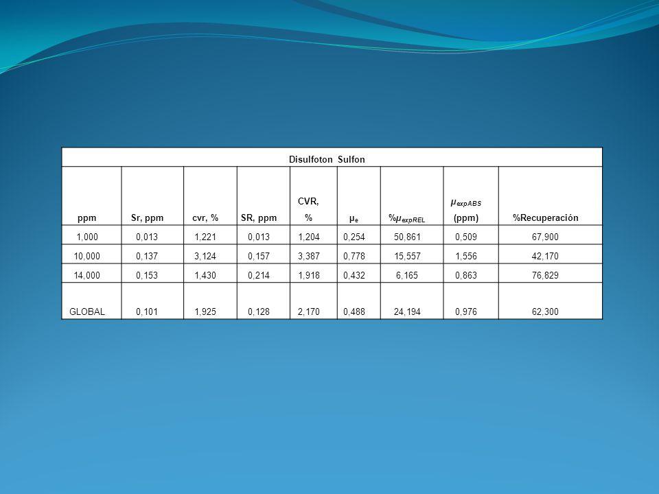 Disulfoton Sulfon ppmSr, ppmcvr, %SR, ppm CVR, %µeµe %µ expREL µ expABS (ppm)%Recuperación 1,0000,0131,2210,0131,2040,25450,8610,50967,900 10,0000,137