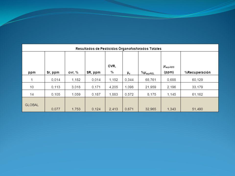 Resultados de Pesticidas Órganofosforados Totales ppmSr, ppmcvr, %SR, ppm CVR, %µeµe %µ expREL µ expABS (ppm)%Recuperación 10,0141,1820,0141,1520,3446