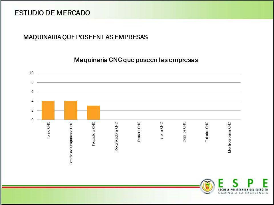 MAQUINARIA QUE POSEEN LAS EMPRESAS ESTUDIO DE MERCADO
